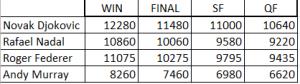 roger federer #1 points, 2012 Wimbledon Points Breakdown
