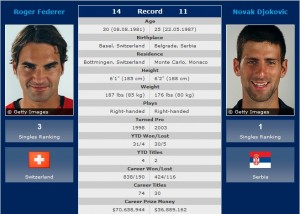 Roger Federer vs. Novak Djokovic 2012 French Open Semifinals