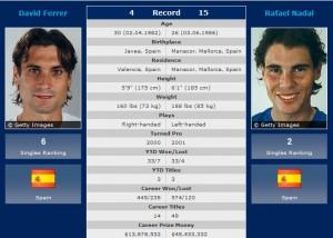David Ferrer vs. Rafael Nadal 2012 French Open semifinal prediction