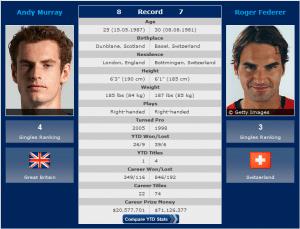 2012 wimbledon finals predictions roger vs. andy