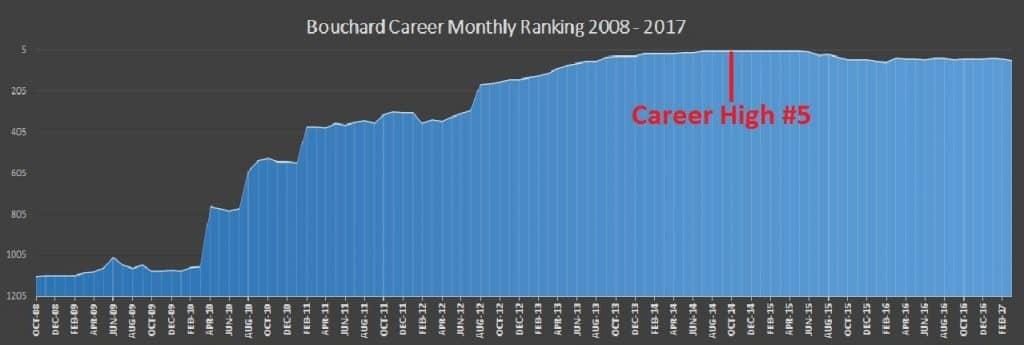 genie bouchard historical rankings