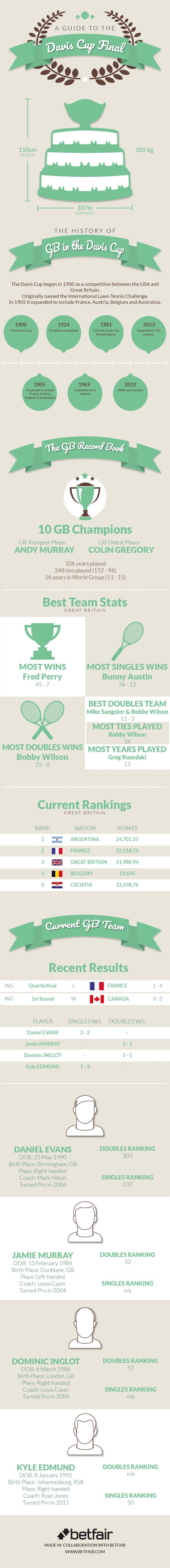 2017 davis cup final infographic